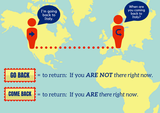 What's the difference between go back and come back?